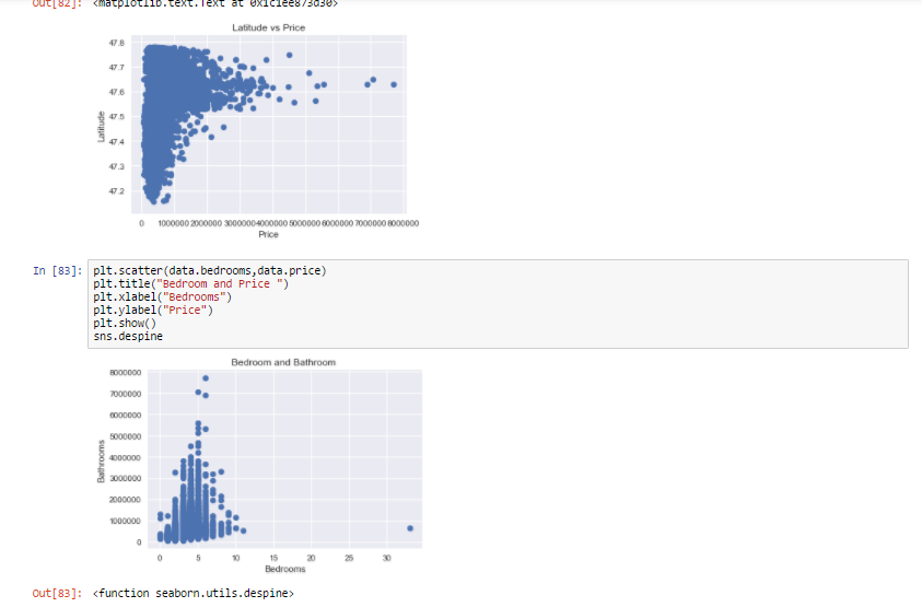 Create A Model To Predict House Prices Using Python