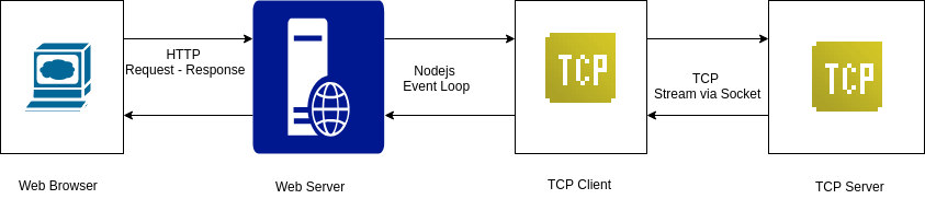 Event-Driven Programming with NodeJS Net and Events