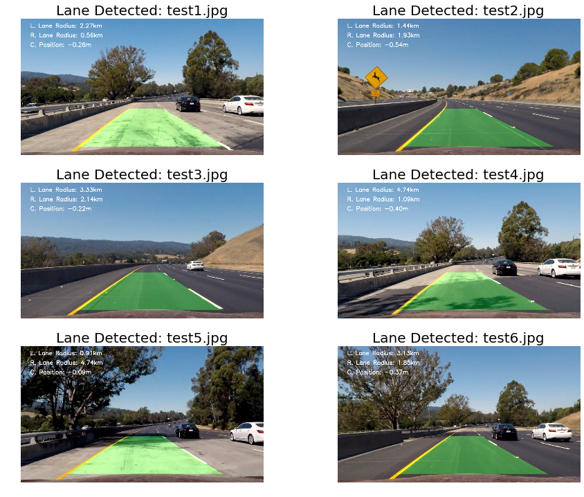 Self-driving Cars — Advanced computer vision with OpenCV