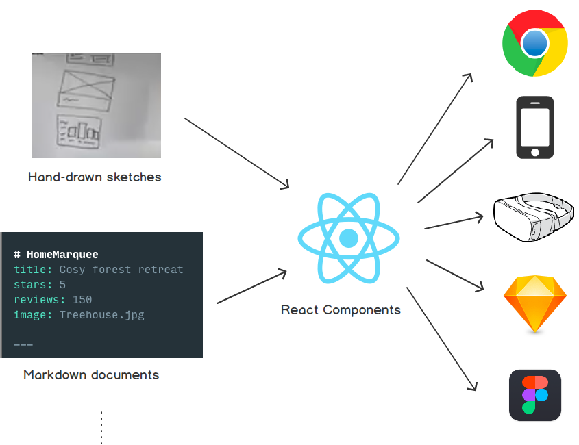 React Sketch app: backstory and full vision - Design +