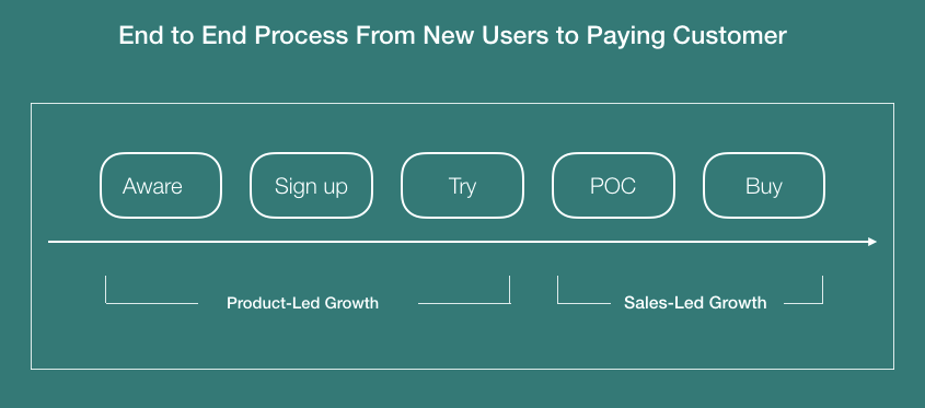 Diagram of the end of end process of converting new users to paying customers