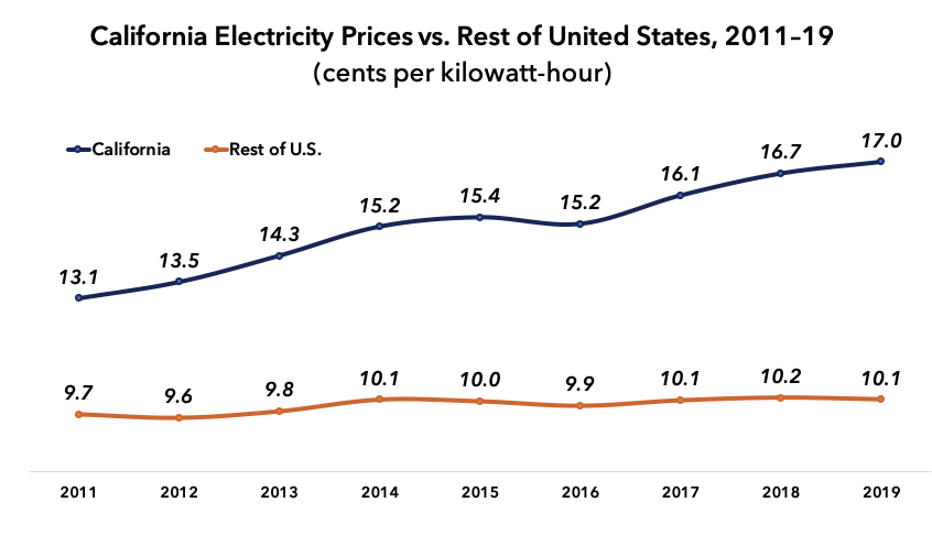 The High Cost Of California Electricity Is Increasing Poverty By Robert Bryce Freopp Org