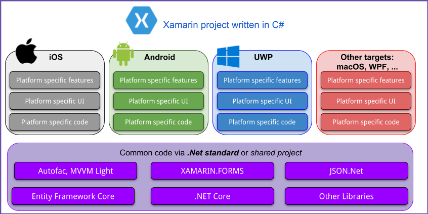 Getting started with Xamarin development (as of June 2018)