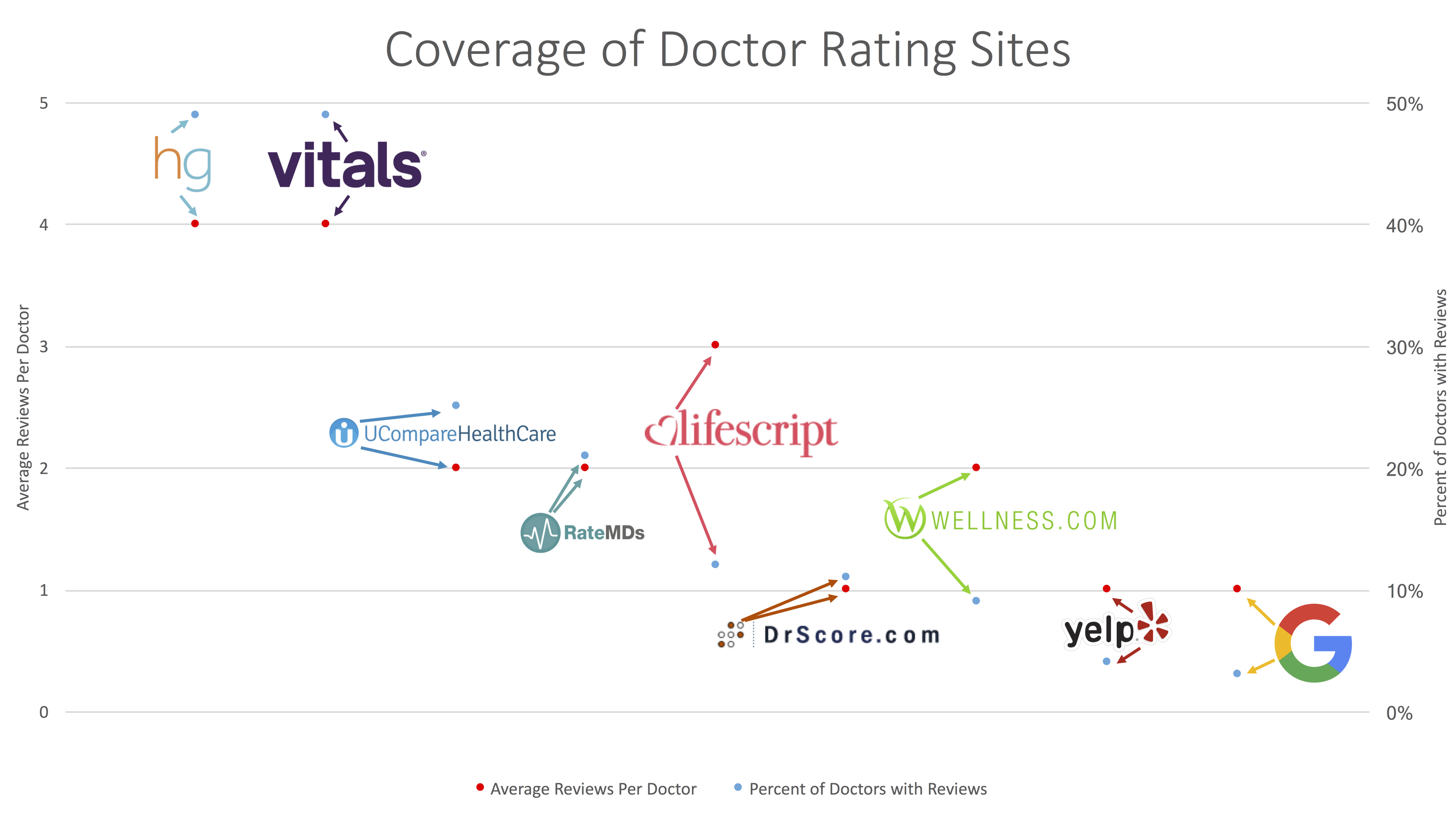 What Are The Top Doctor Rating and Review Sites? - Doctible
