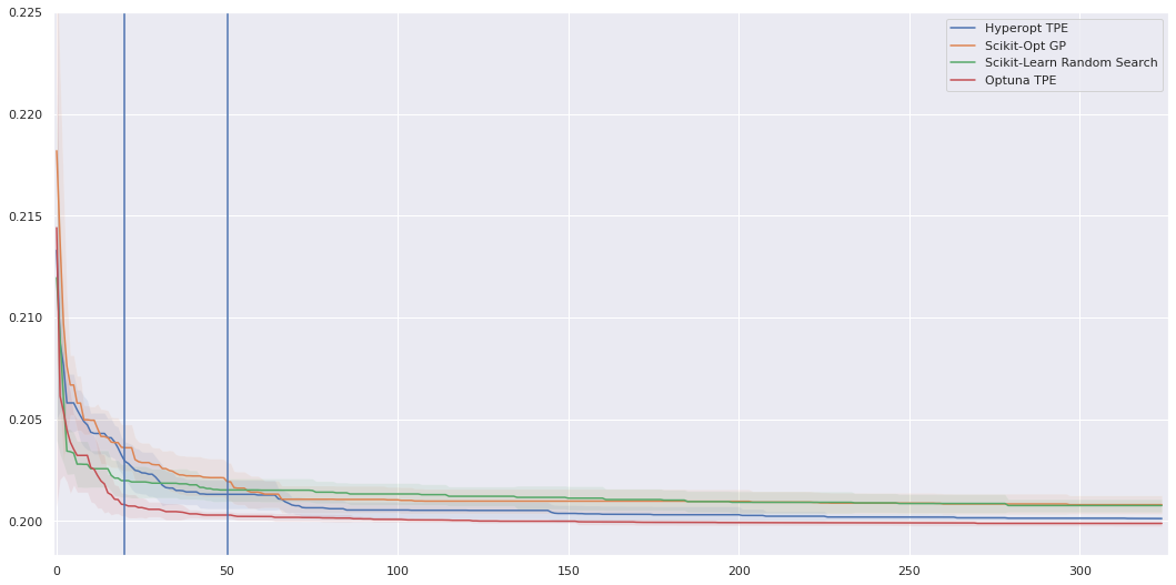 loss per iteration obtained using four different search algorithms
