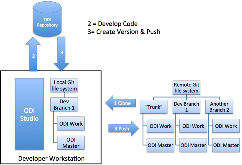 Using ODI with Git Versioning — Part 2: A Game of Tag