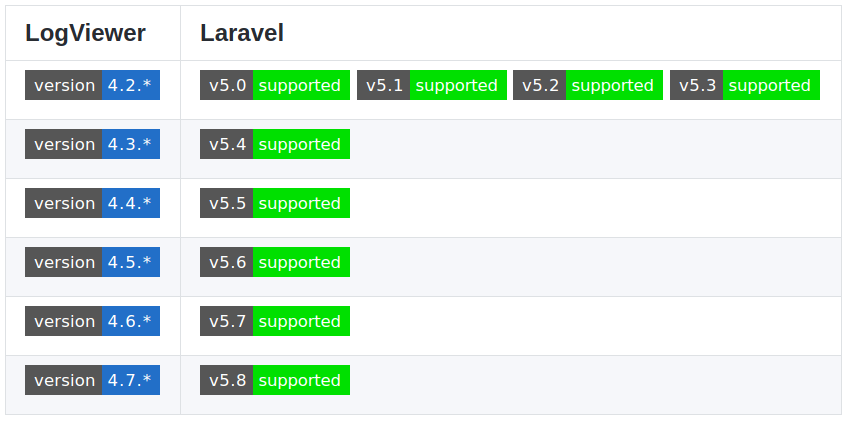 How to setup LogViewer in your Laravel application