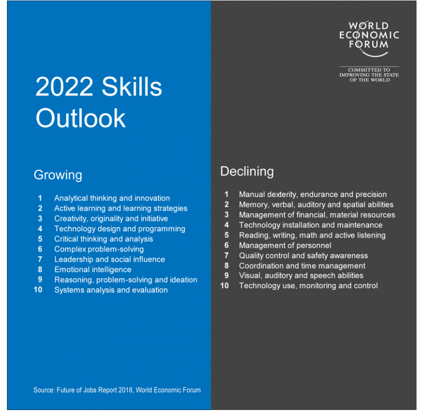 2022 Skills Outook by the World Economic Forum