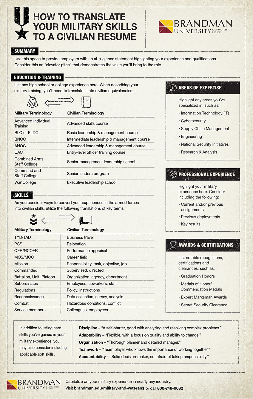 Infographic Jobs After The Military How To Translate
