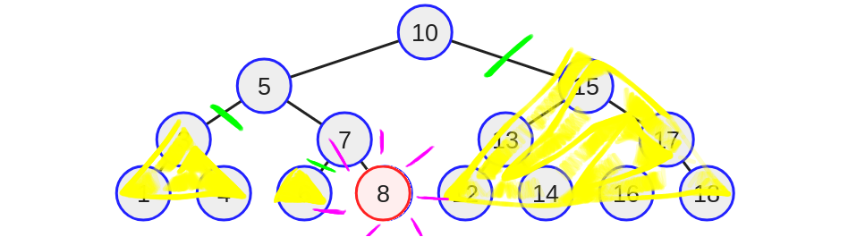 Binary Trees: The Search Tree  - Towards Data Science