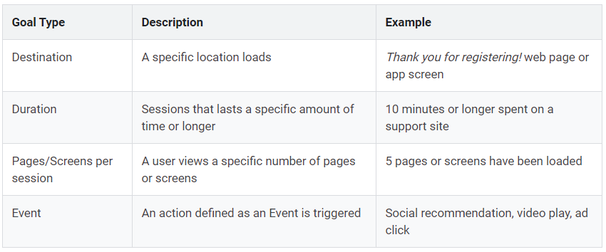 google analytics goal description and examples