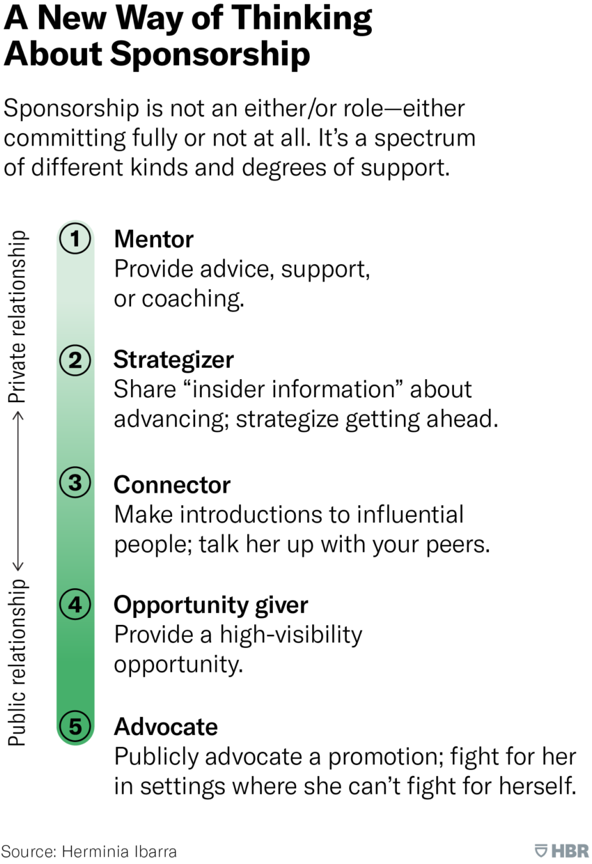 A New Way to Think About Sponsorship: Mentor, Strategizer, Connector, Opportunity Giver, Advocate.