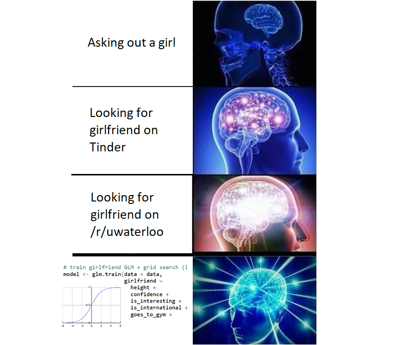 Learning to find a Girlfriend at the University of Waterloo