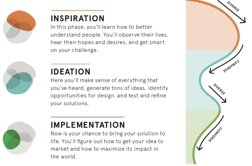 Human Centered Design For Social Innovation By Cloe Marche Acceleration Tactics By Saegus Medium