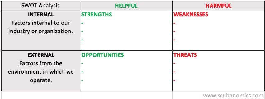 Strengths, Weaknesses, Opportunities, and Threats in Today's Dive Industry