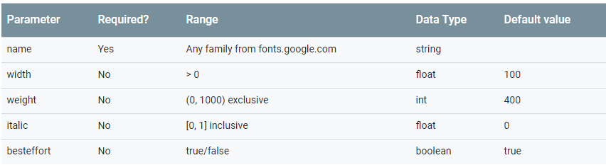 Downloadable Fonts in Android: Developer's Guide - Material
