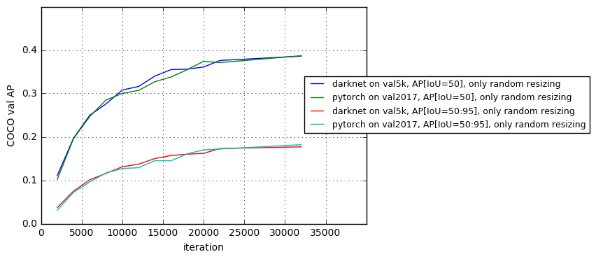 Reproducing training performance of YOLOv3 in PyTorch (Part 0)