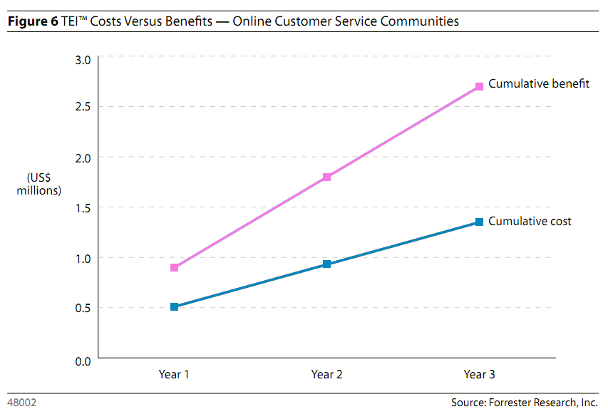 Forrester - The ROI Of Online Customer Service Communities