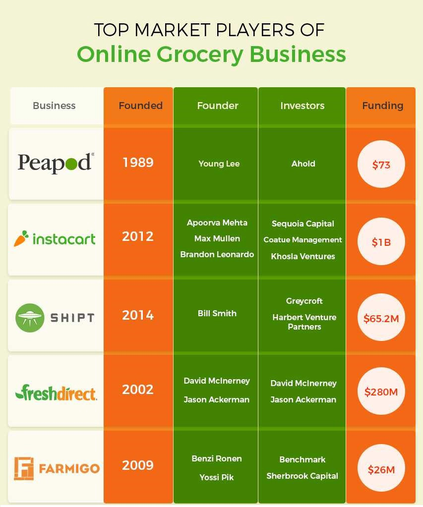 Top 5 On-Demand Grocery Delivery Mobile Apps in United States