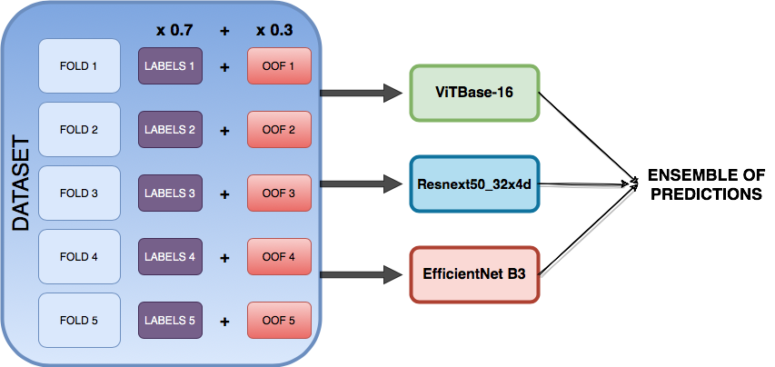 A diagram representing a dataset split to 5 folds cross-validation fed to 3 different neural networks: Vision transformer, resnext50_32d_4d and efficientnet B3
