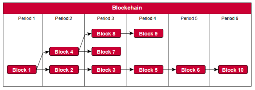 The hash-tree structure of the blockchain