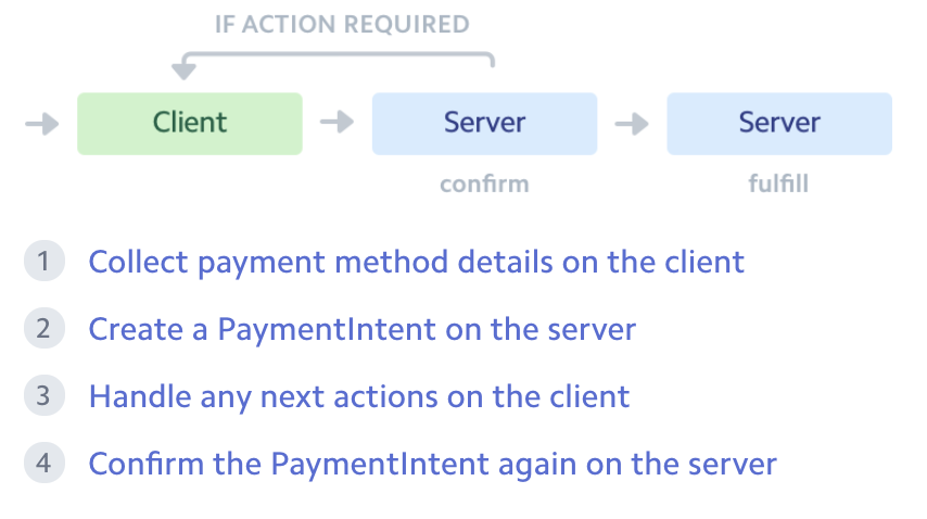 Source: https://stripe.com/docs/payments/payment-intents/web-manual