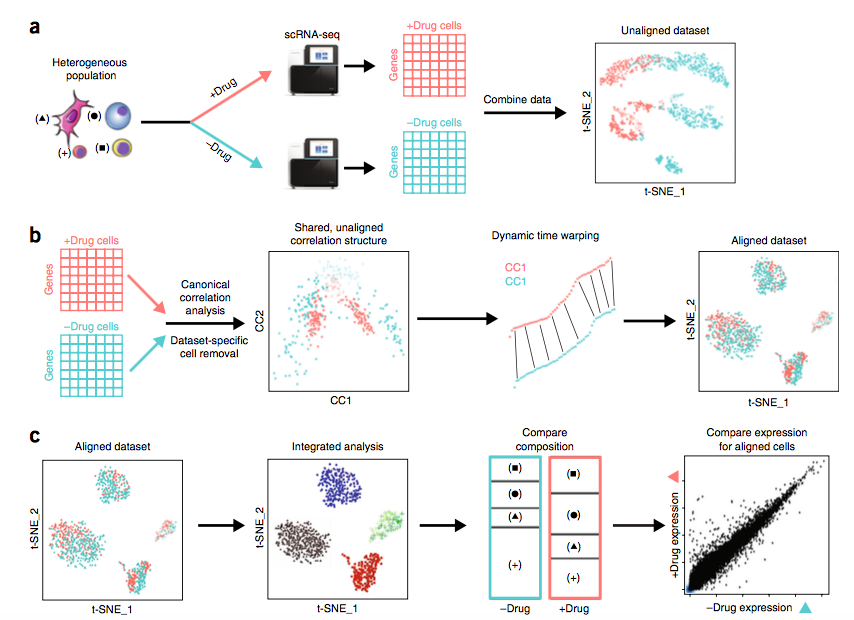 Your top 3 single-cell RNA sequencing analysis tools
