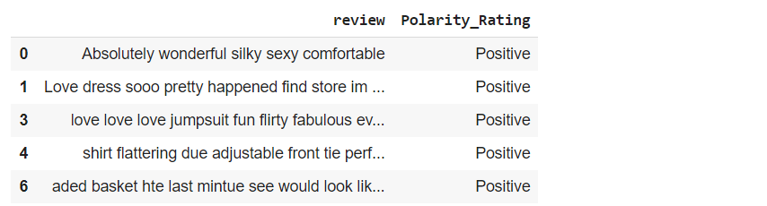 Review and Polarity_Rating table.