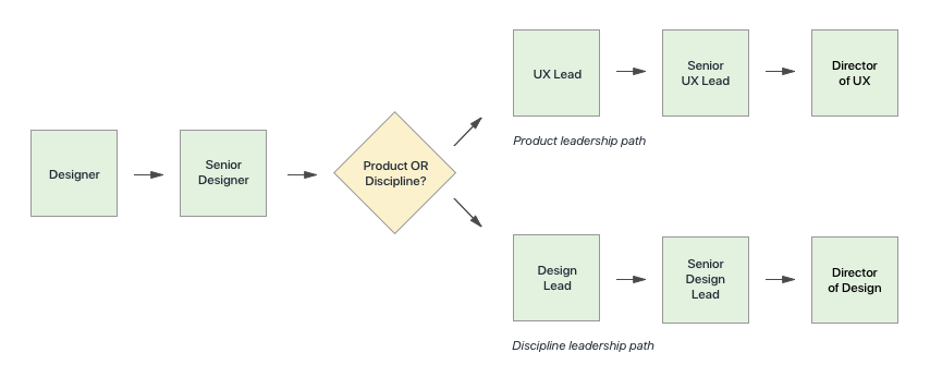 How We Structure Some Ux Teams At Shopify By Alaine Mackenzie Shopify Ux