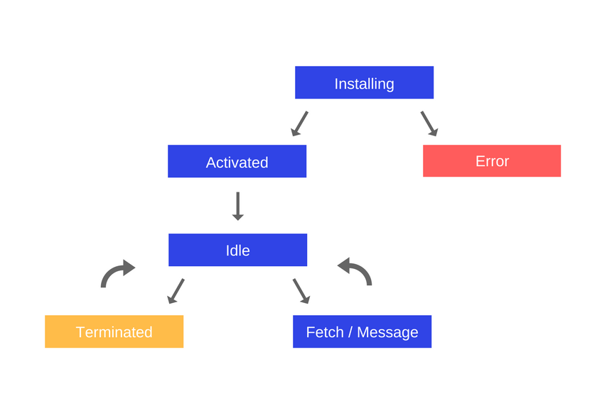 How JavaScript works: Service Workers, their lifecycle and