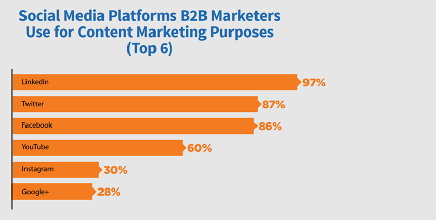 The Best B2B Social Networking Channels To Grow Your Business