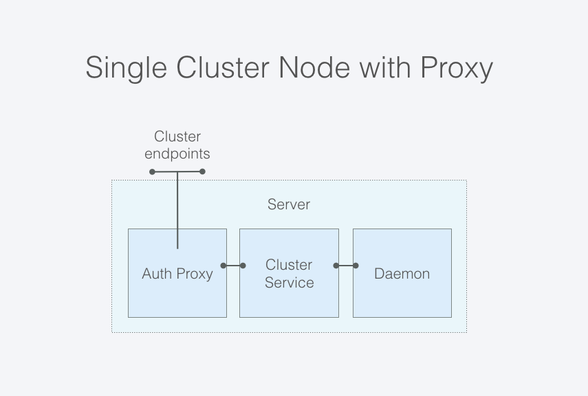 An authentication proxy server can intercept requests to the IPFS Cluster Service.