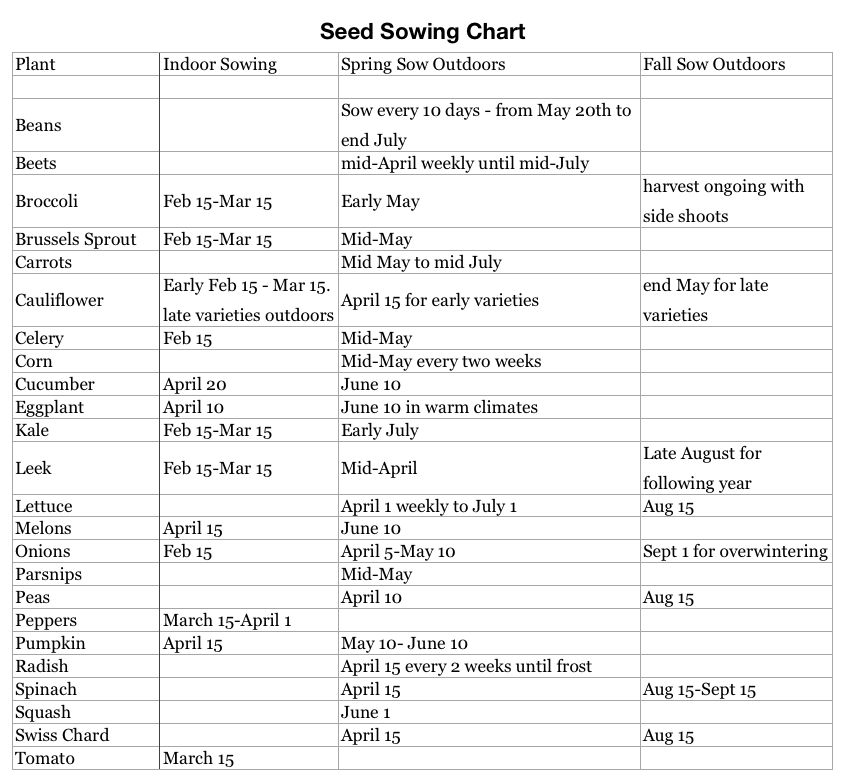 seed sowing dates chart