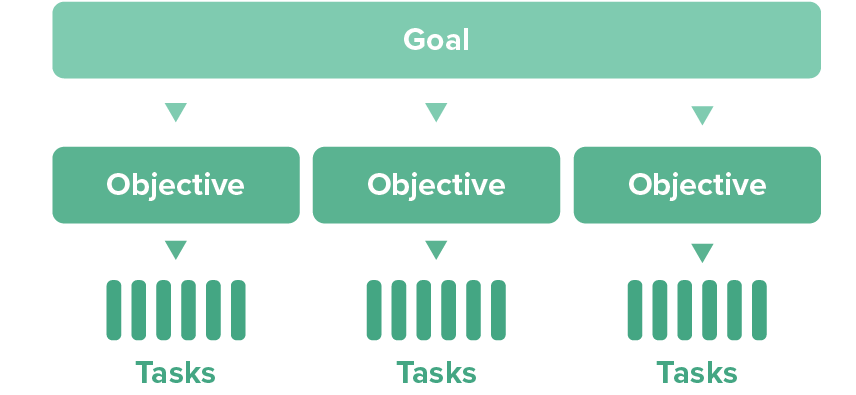 Baby Steps Into User Onboarding Through Instructional Design By Billy Reano Nyc Design Medium