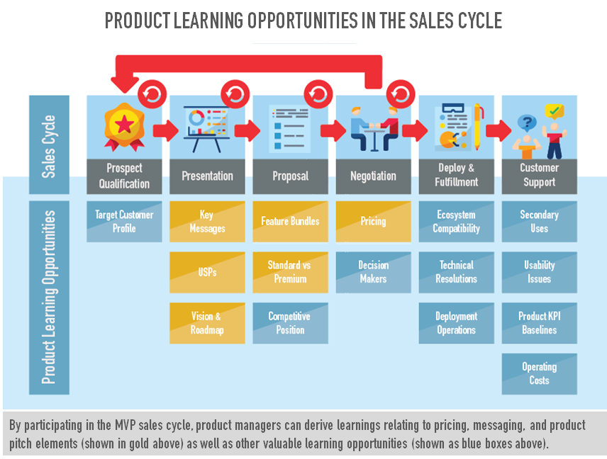 Agile Commercialization: Why your product manager should
