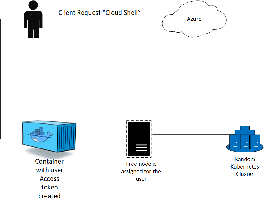User requests Cloud Shell through Azure Portal