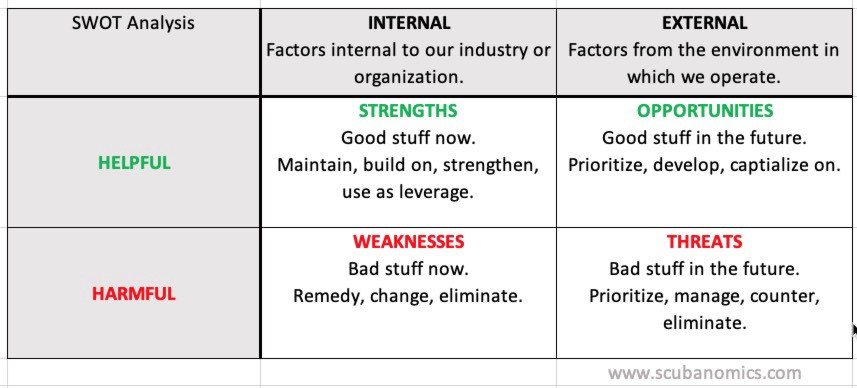 What is a Dive Industry SWOT Analysis?