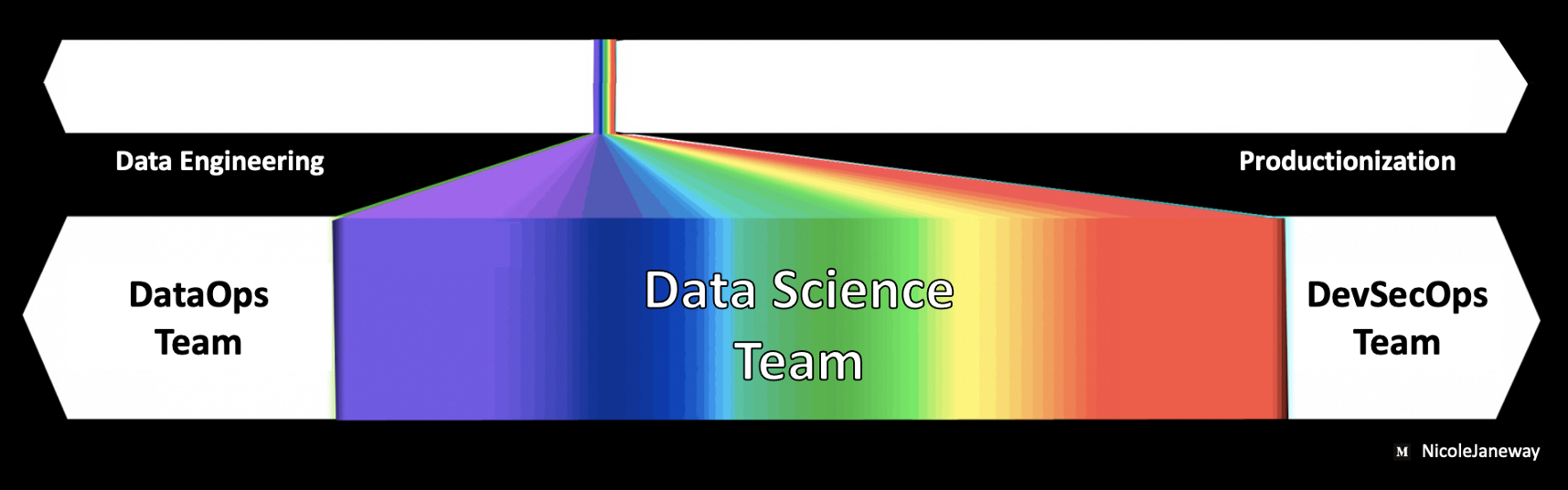 Data Science Planning: Is Your Machine Learning Model Likely to Fail?