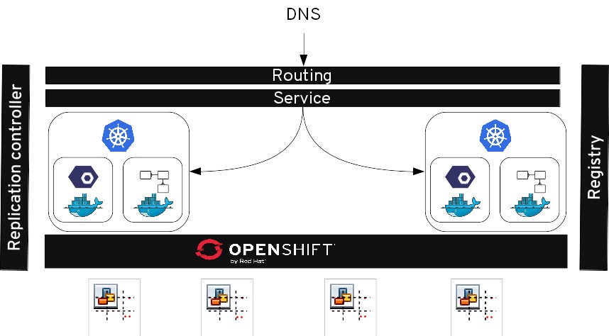 Discoverable — Microservices Architecture with Red Hat