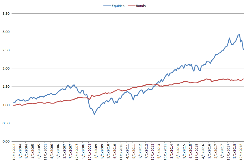 Performance equities and bonds from Oct 2003 to Dec 2018