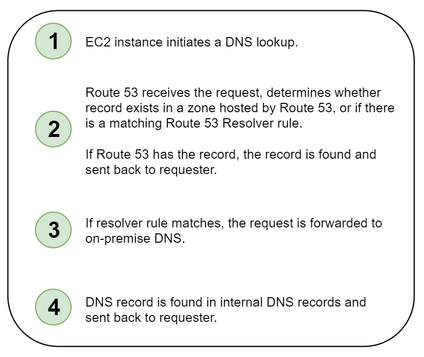 An Update to Hybrid DNS for the Enterprise on AWS