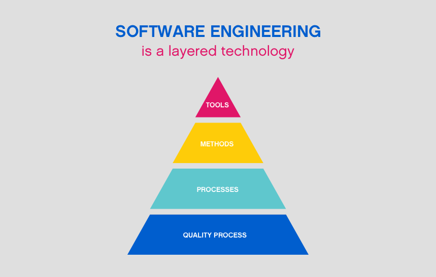 Software Engineering A Layered Approach By Agile Actors Playbook Medium