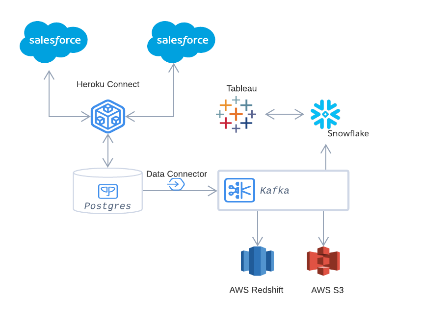 Salesforce architecture including Tableau, Snowflake, and AWS