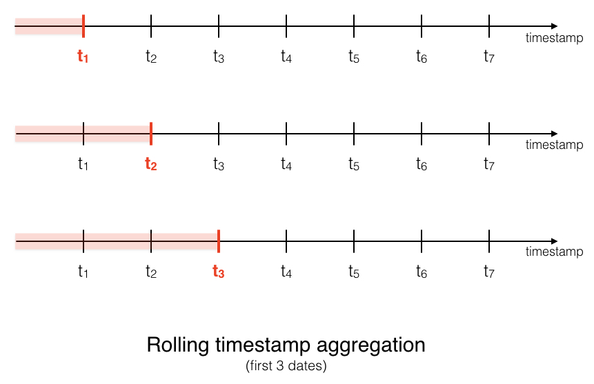 rolling timestamp aggregation for feature engineering