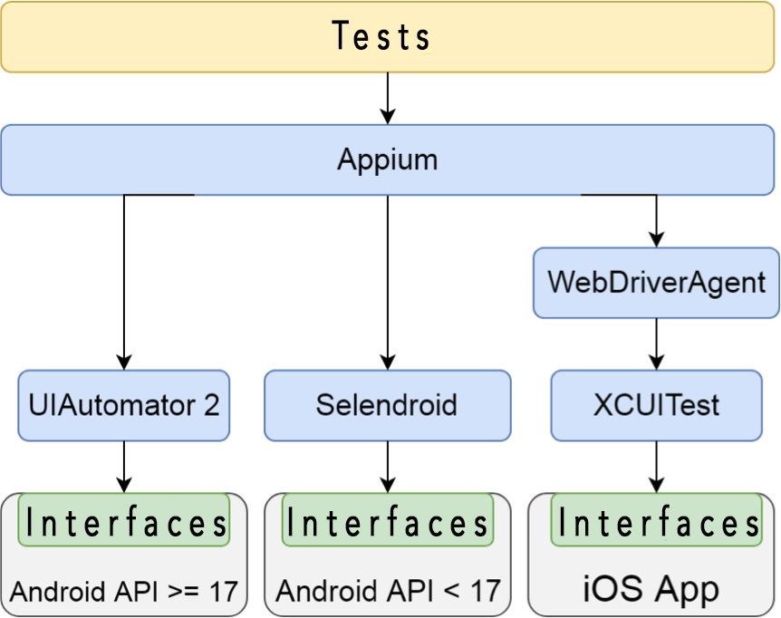 Guide to mobile app autotesting tools - badoo_tech