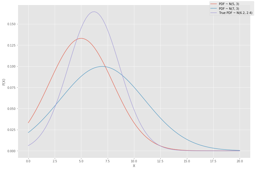 What is Maximum Likelihood Estimation — Examples in Python