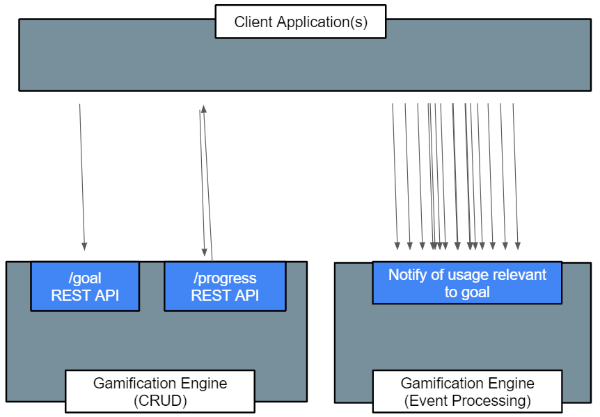 Diagram showing system components
