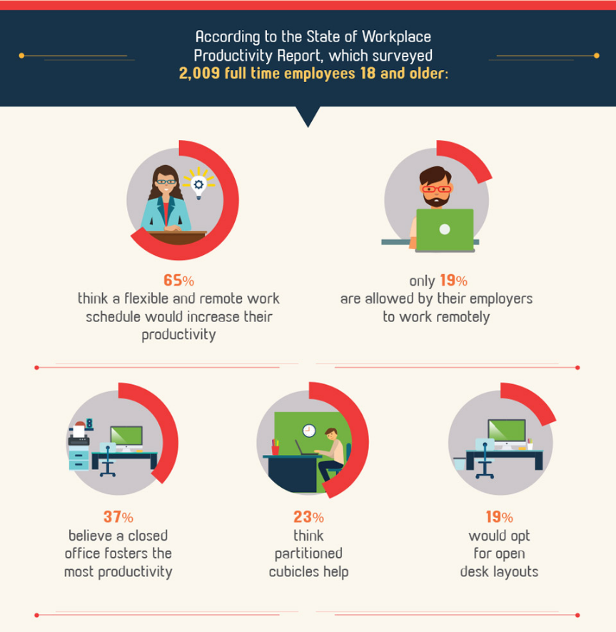 Infographic Telecommuting & Productivity Statisitics