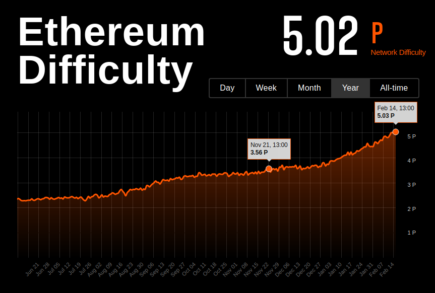 Ethereum network difficulty raised from 3.5 to 5.