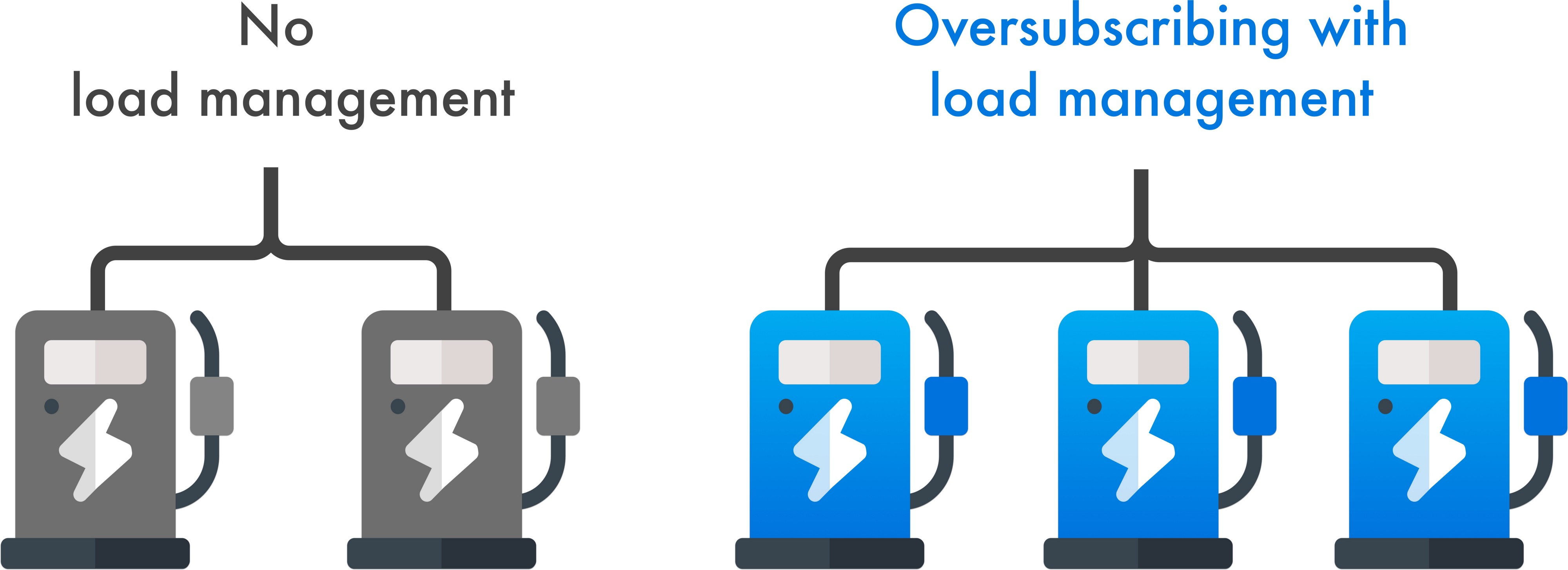 Difference load management vs no load management and how to oversubscribe ev chargers